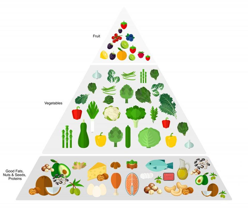 Good Food Pyramid